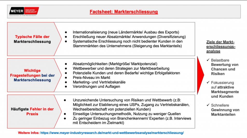 markterschliessung_factsheet